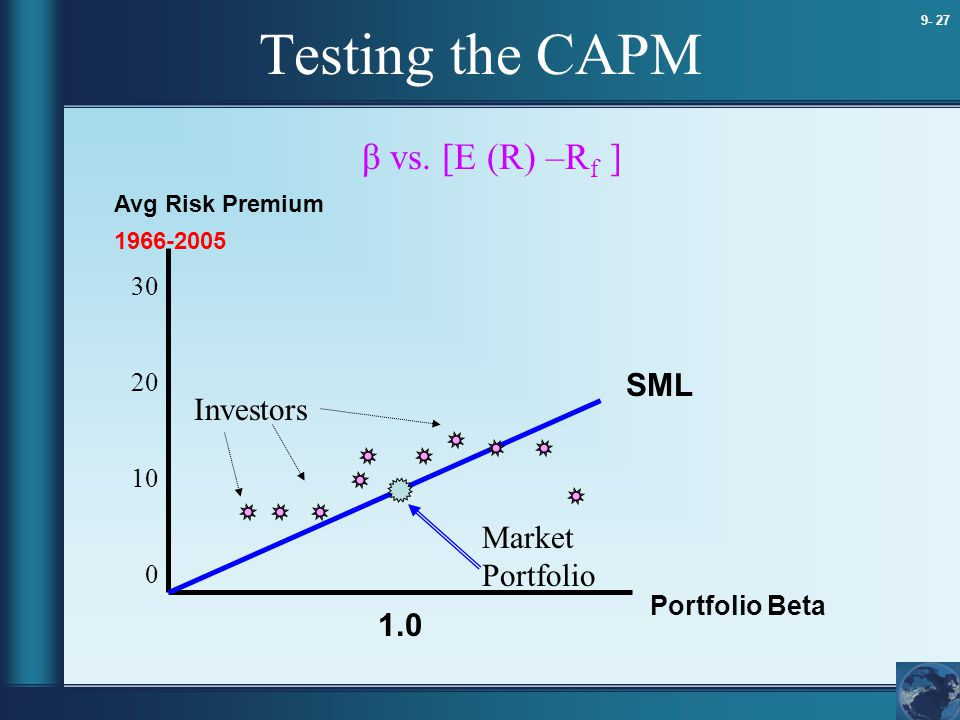 Testing the CAPM β vs. [E (R) –Rf ] SML Investors Market Portfolio 1.0